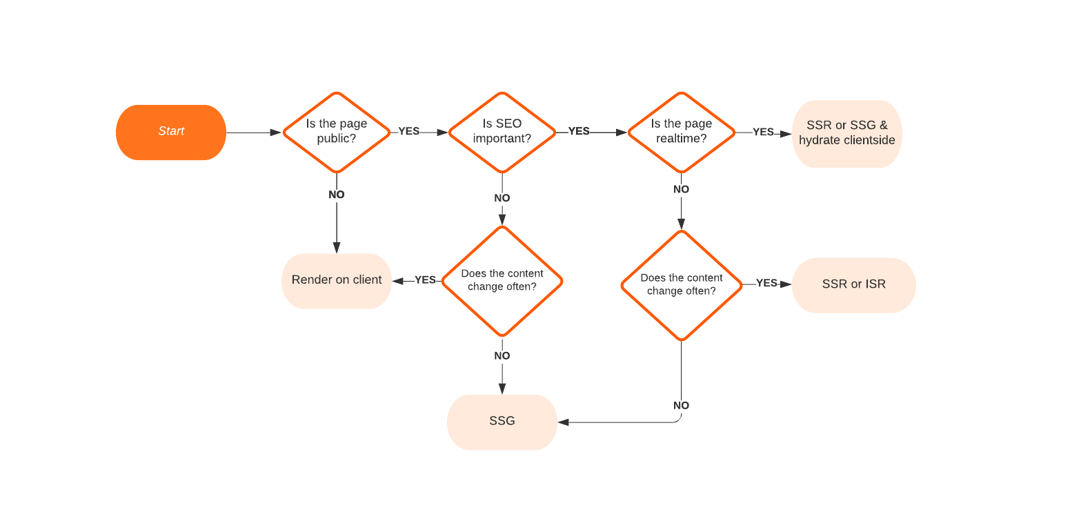 A flow chart to help you determine the right rendering strategy based on SEO and performance