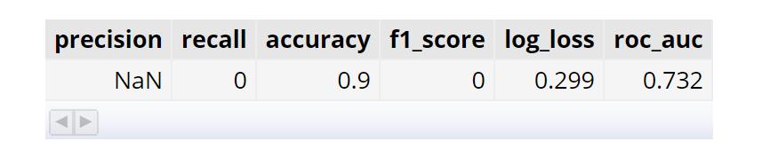 BigQuery ML Quickstart